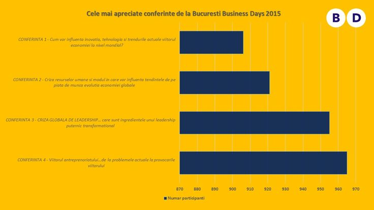 Statistici de la Bucuresti Business Days 2015 (1)