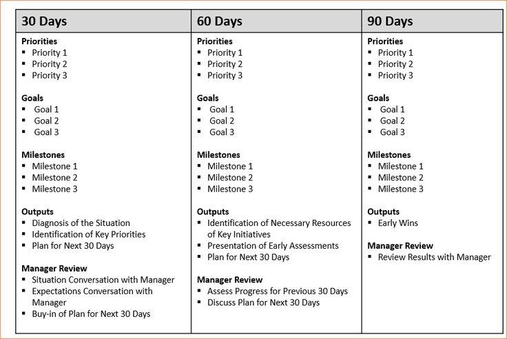 """Résultat de recherche d'images pour """"30 60 90 days plan"""