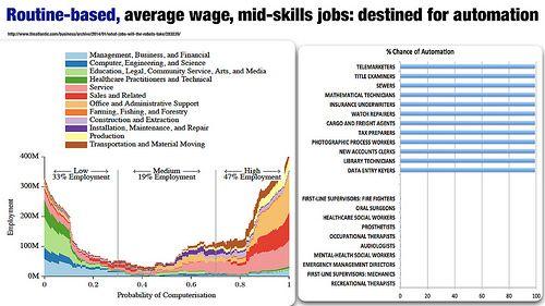Jobs destined for automation - Futurist Speaker Gerd Leonhard   Flickr #futuristgerd