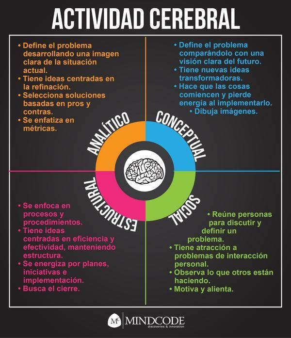 ¿Cuál es tu tipo de #cerebro?