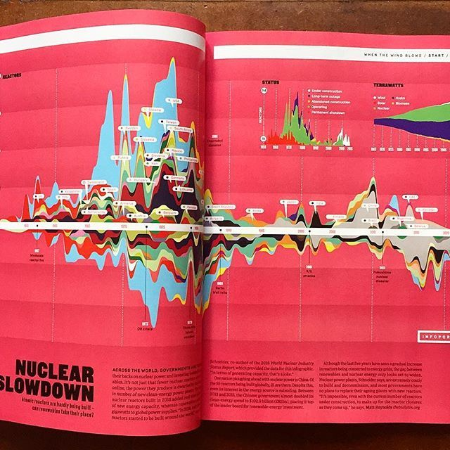 My latest spread for WIRED UK May 2017 Issue 'NUCLEAR SLOWDOWN' regarding Nuclear Reactors out now!  #data #datavisualization #infographic #infographics #graph #graphic #graphics #graphicdesign #design #art #creative #color #informationdesign #portfolio #artwork #wired #wireduk #uk #editorial #editorialdesign #nuclear #reactor #magazine #illustration @wireduk #news #newspaper #behance #adobe #climate #climatechange