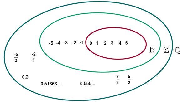 """Es cualquier número que puede representarse como el cociente de dos números enteros.Se refiere a una fracción o parte de un todo.Conjunto de numeros racionales se representa= """"Q"""", que deriva de """"cociente"""".Numeros enteros se representa=""""Z"""" y es un subconjunto de los números reales """"R"""".Todo número que admite una expansión finita o periódica,es un número racional.Todos los números enteros son racionales.Pueden ser representados por diferentes fracciones,las cuales son equivalentes entre sí."""
