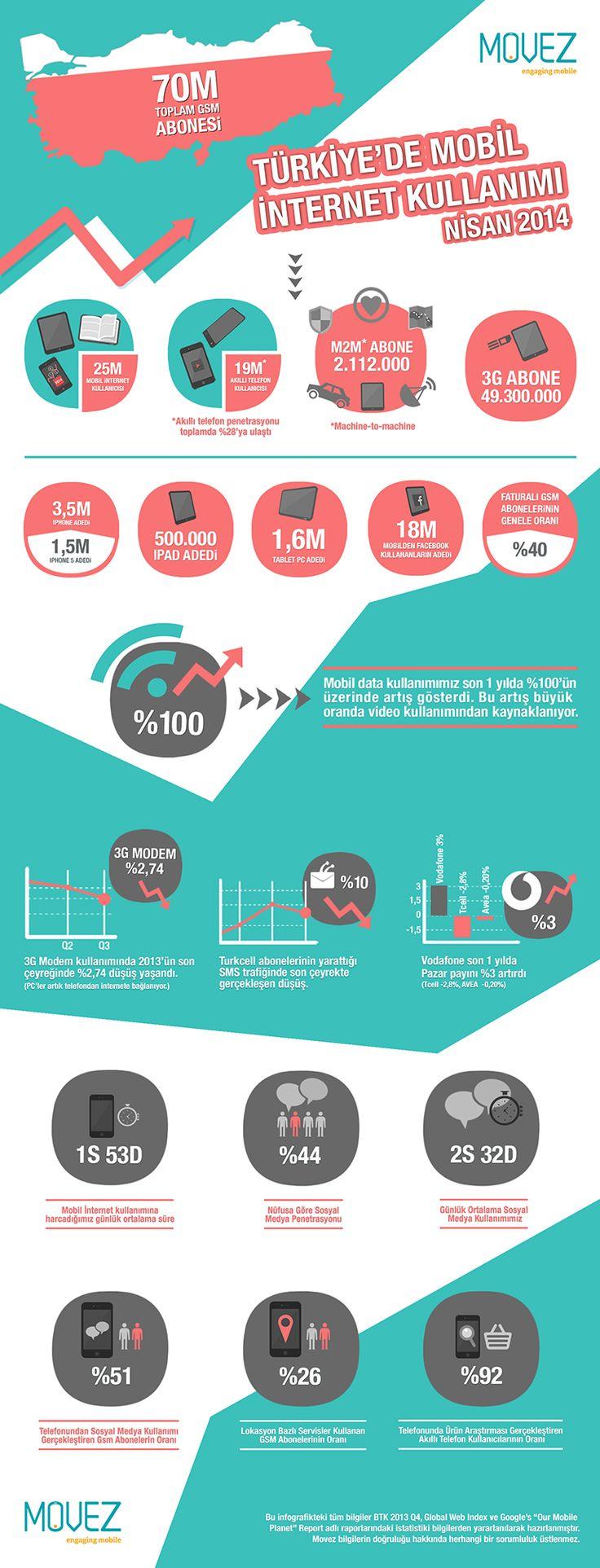 Türkiye'de mobil internet kullanımı [İnfografik]