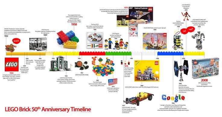 Legos timeline #timeline