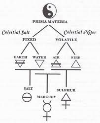 Image result for alchemical symbols and meanings