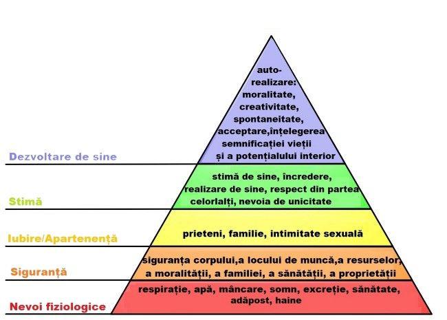 Piramida ierarhia necesitatilor a lui Maslow