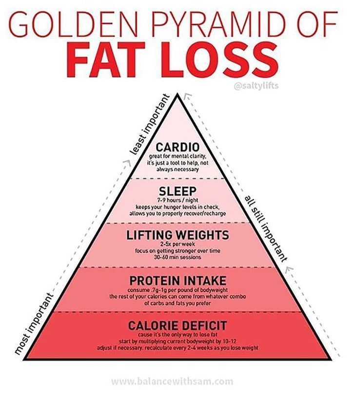 If You Want to Lose Weight, a Trainer's Fat-Loss Pyramid Will Show You What's Most Important