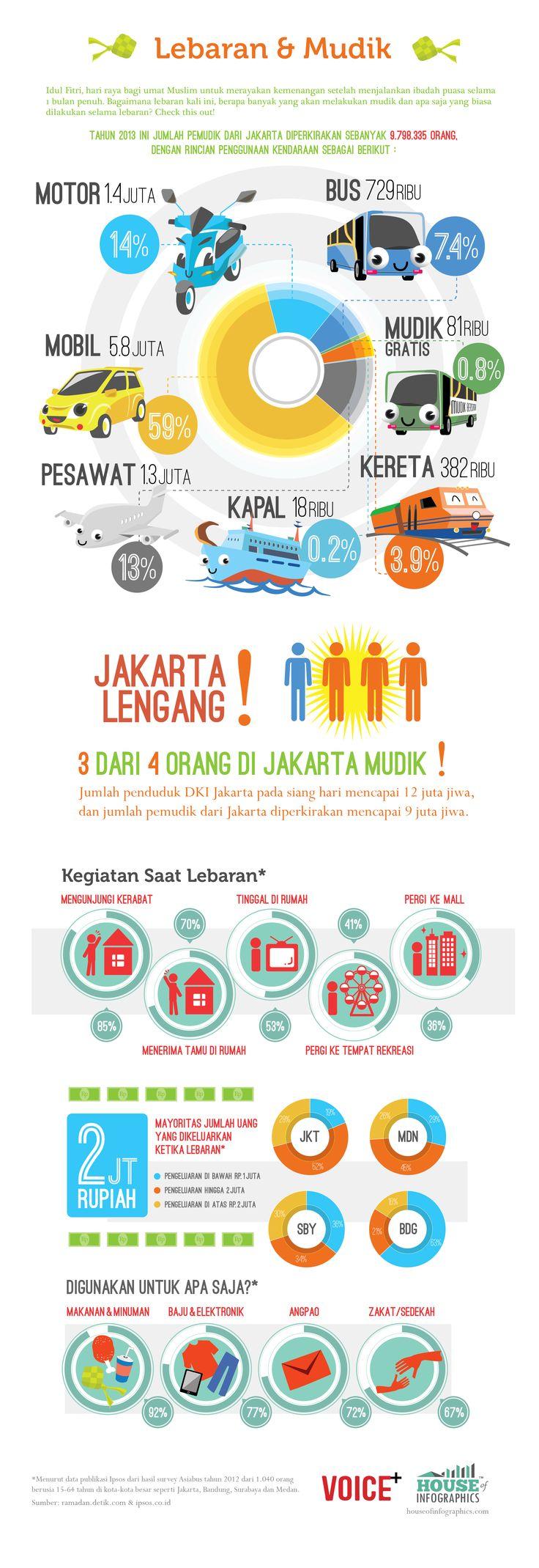 Infografis: Lebaran dan Mudik Indonesia 2013. Bahasa Indonesia.