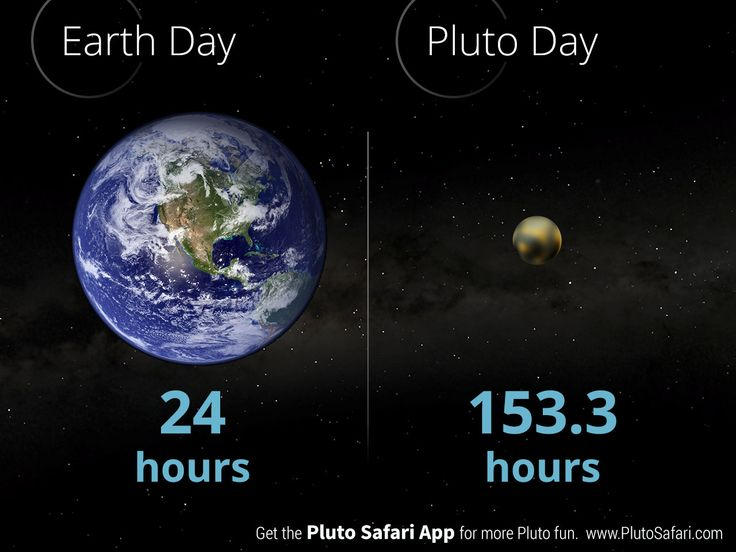 How long is a day on Pluto?