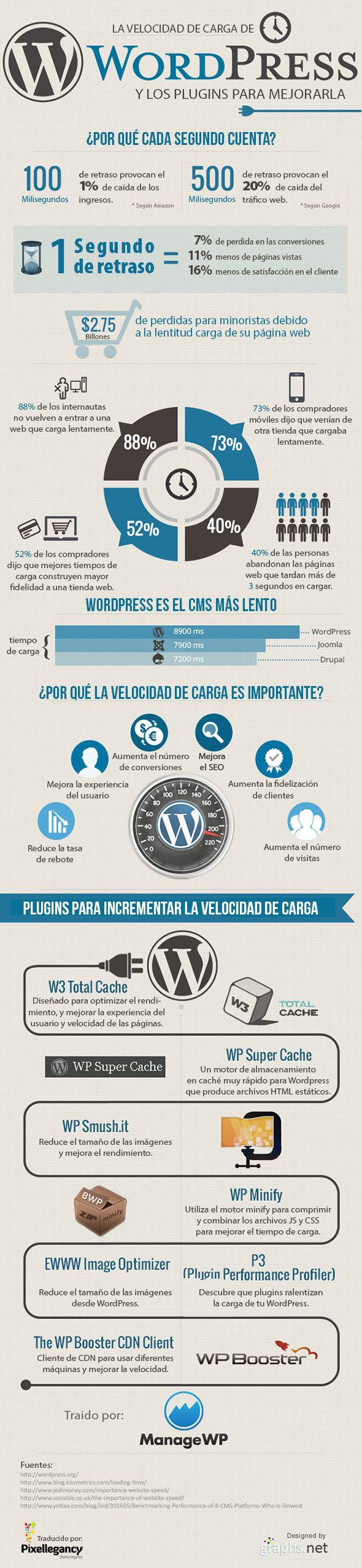 La importancia de la velocidad de carga en WordPress #infografia
