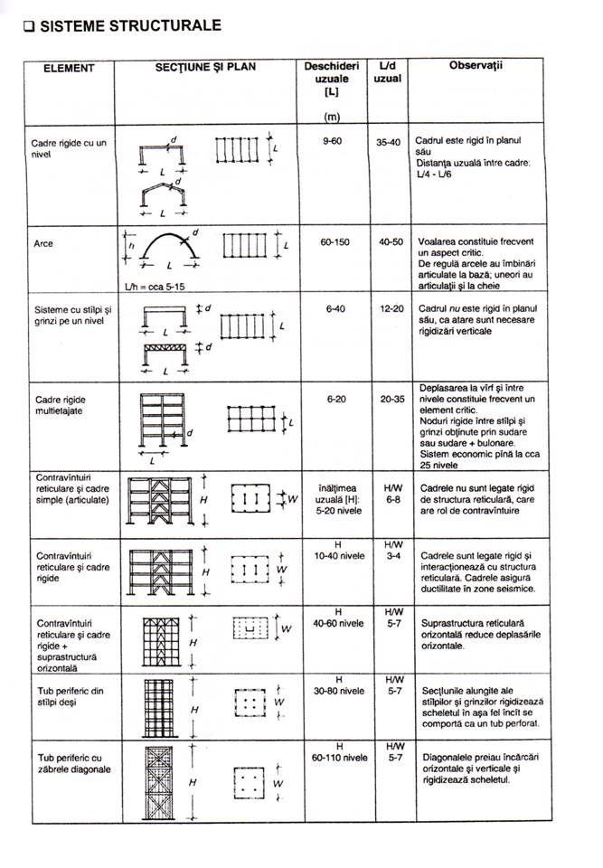 CONSTRUCTII SI ELEMENTE DE CONSTRUCTIE DIN METAL