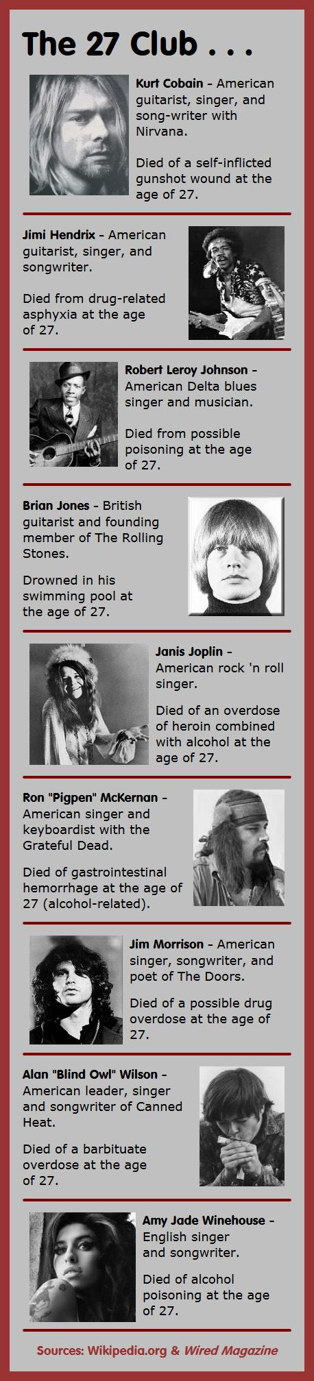 Here are 9 members of the 27 Club – musicians who have died in tragic and mysterious circumstances at the age of 27.