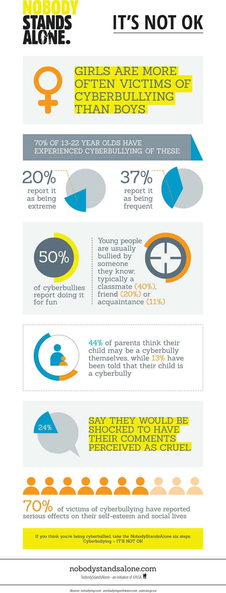 Scary stats on cyberbullying. Learn more at www.nobodystandsalone.com