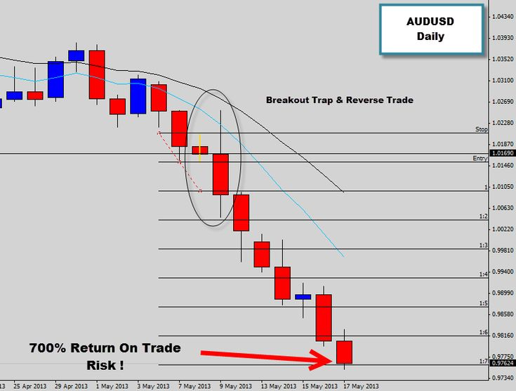 Recently we discussed a breakout trap and reverse price action trade setup that triggered on the AUDUSD last week. This setup triggered as a key level on the daily chart was broken, which just happen to be a major weekly range bottom containment line. This range bottom support was containing price for months and we've now finally seen a breach of this level which has been the catalyst for a powerful breakout here