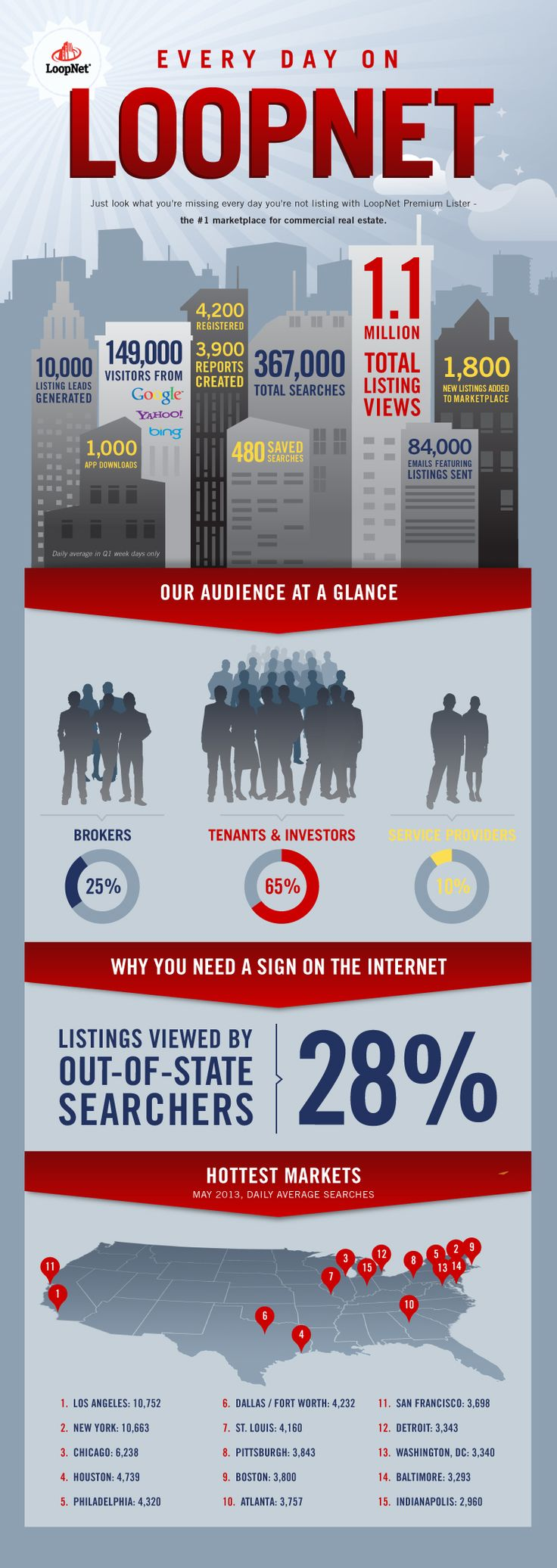Infographic: Every Day On LoopNet | Commercial Real Estate #CRE