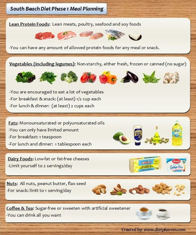 South Beach Diet Meal Planning for Phase 1 and Phase 2 | Diet Plan 101