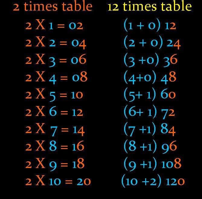 Taming The Tables Tips To Introduce Multiplication Multiplication 12 Times Table Times Tables