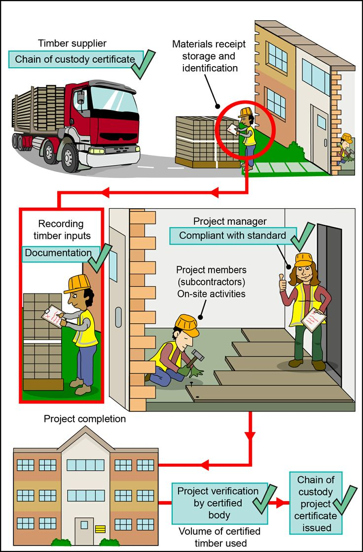 Infographic explaining chain of custody for construction projects. Taken from 'Getting started with Chain of custody project certification' http://bookshop.trada.co.uk/bookshop/view/4EB8DF8F-1F6A-4D0E-B42D-5799B52DD572/Getting_started_with_Chain_of_custody_project_certification  Also visit http://9nl.eu/allritegeneralconstruction for information on All-Rite Commercial Construction