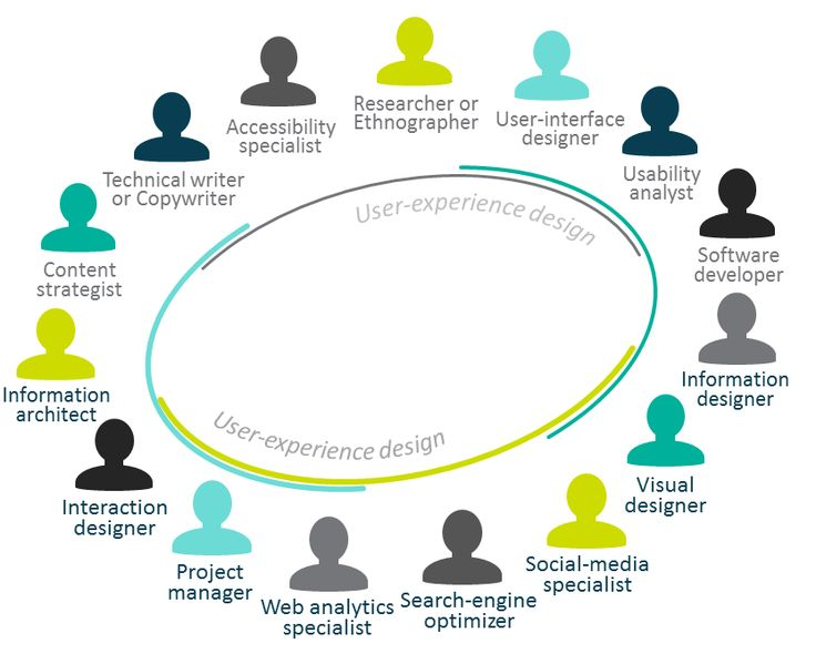 17 Best images about Digital team roles & responsibilities ...