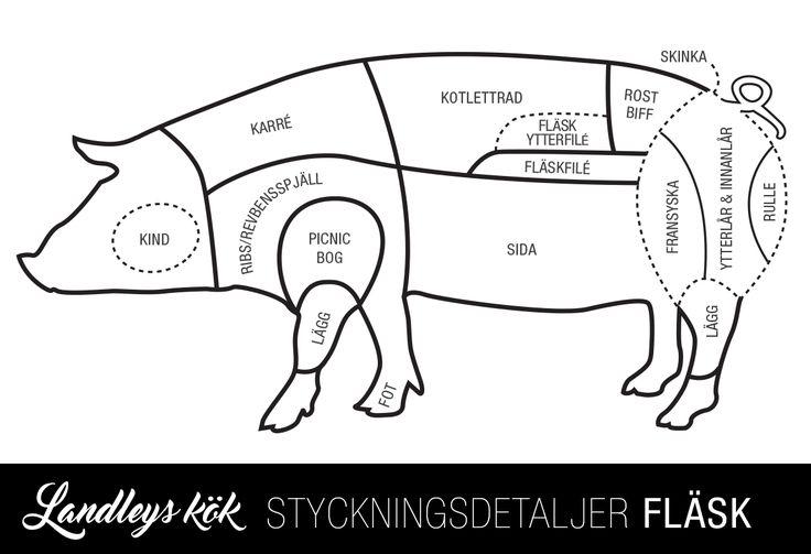 Styckningsschema Fläskkött