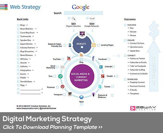 digital marketing strategic planning template