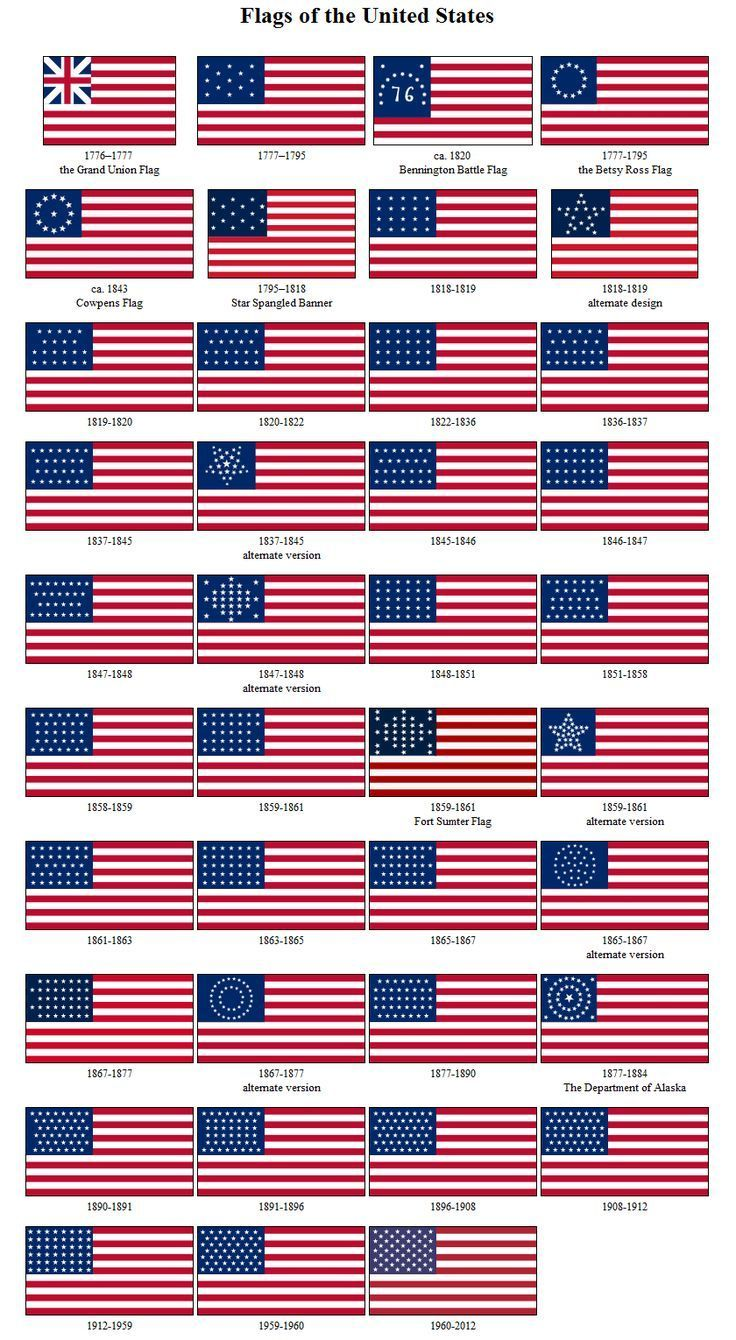 How The Us Flag Changed Throughout History 1776 Present