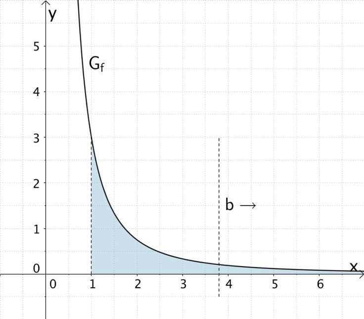 Für x → ∞ ist die Fläche, welche der Graph der Funktion f im Intervall [1;∞[ mit der x-Achse einschließt, nach rechts unbegrenzt.