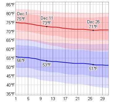 Average Weather In December For Orlando, Florida, USA - WeatherSpark
