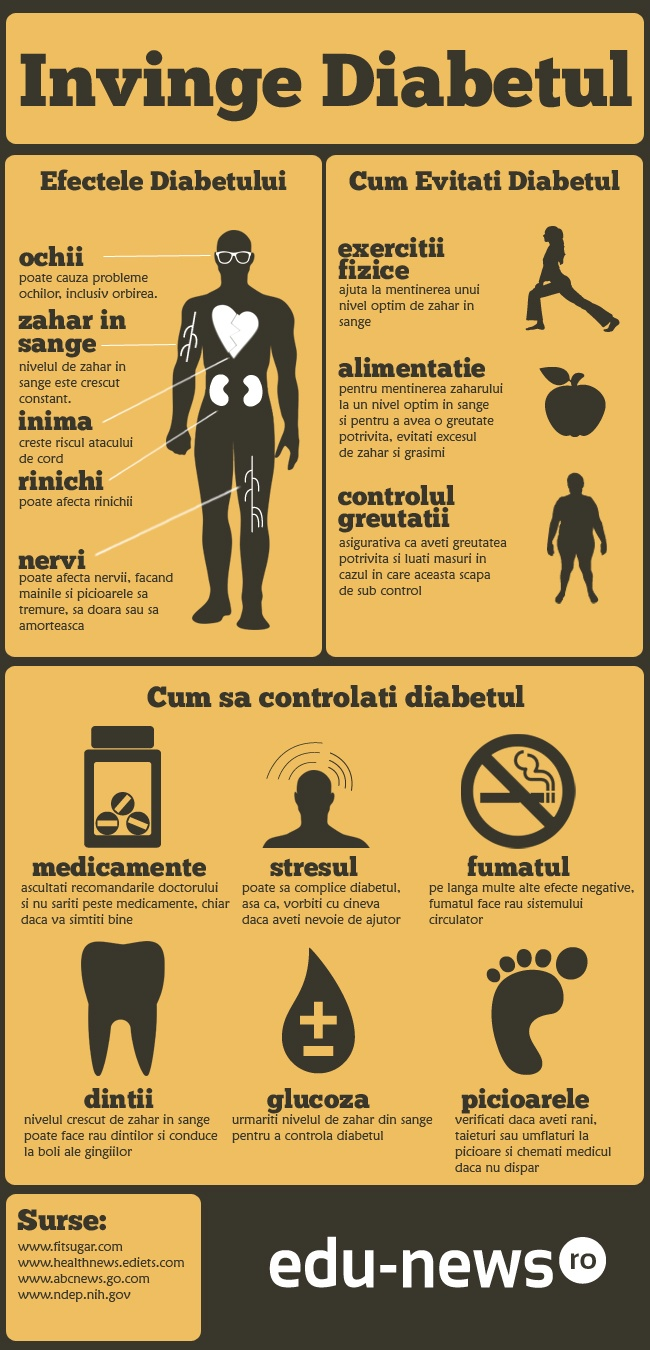 Informatii utile despre Diabet