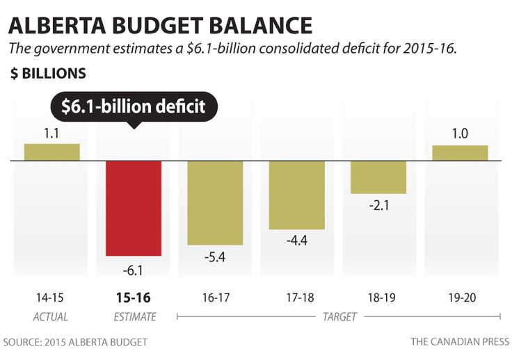ALBERTA BUDGET BALANCE -- WOW, that does not look good........
