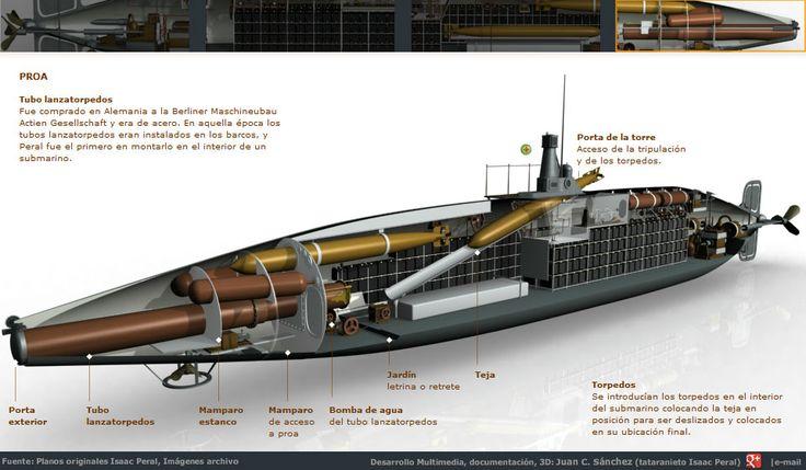 Grafico Multimedia: El Submarino Peral en detalle