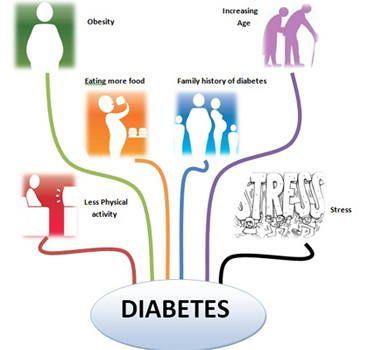 Cause of Diabetes