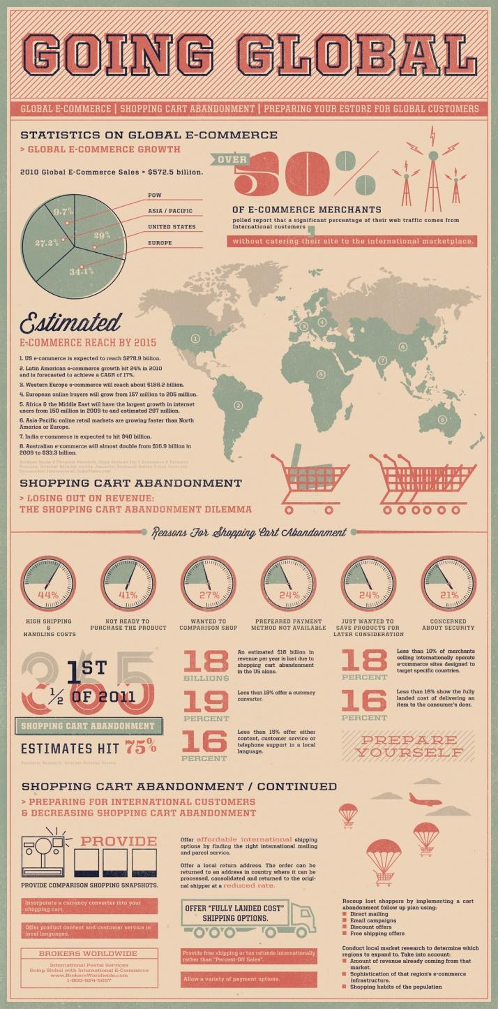 80 Best E Commerce Images On Pinterest E Commerce Digital