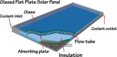 putting solar panels on your house - solar heater how to make.residential solar panels for sale 9638102567