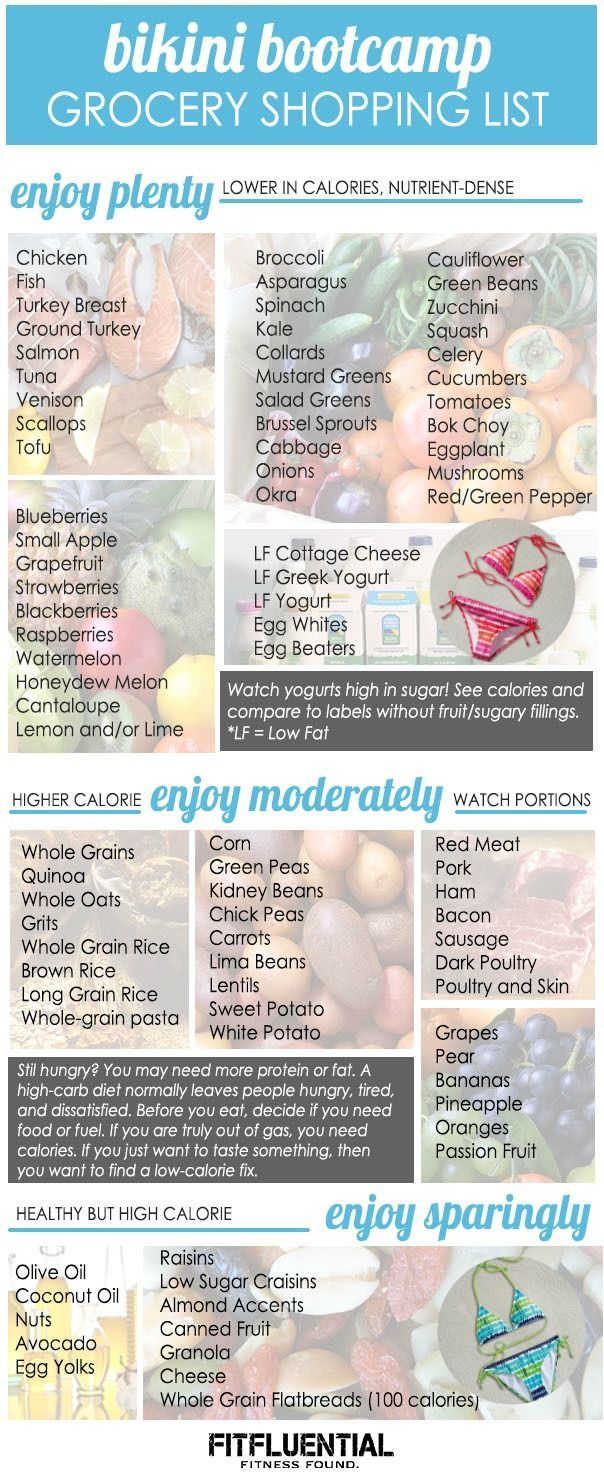 Get bikini ready with our pinnable grocery shopping list for clean eats to help you lean out just in time for the beach!