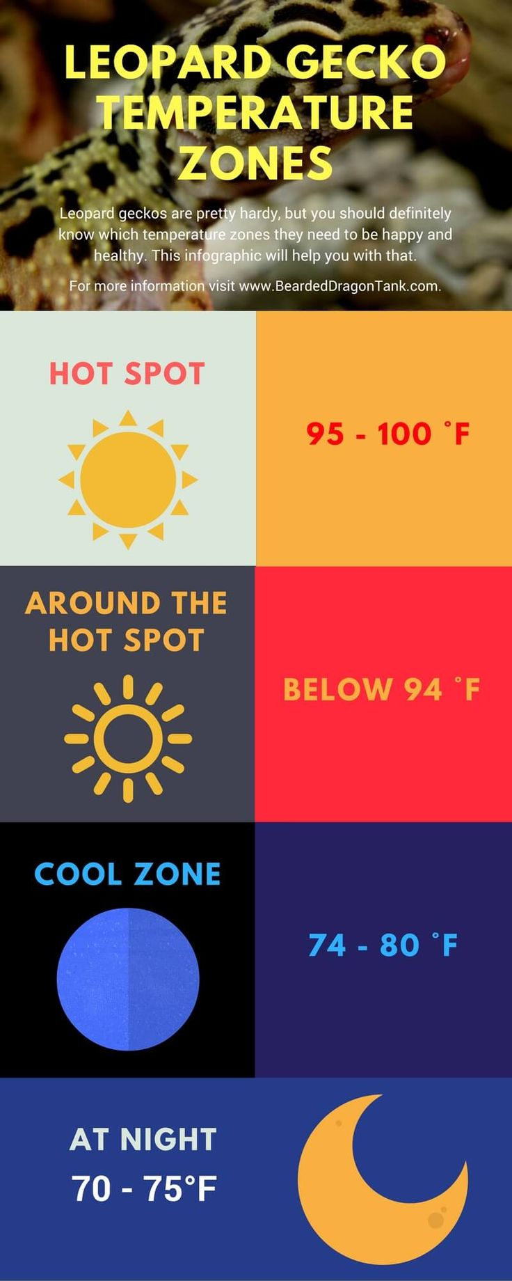 This is completely inaccurate. The hot spot should be at 92. The cool side should be room temp.