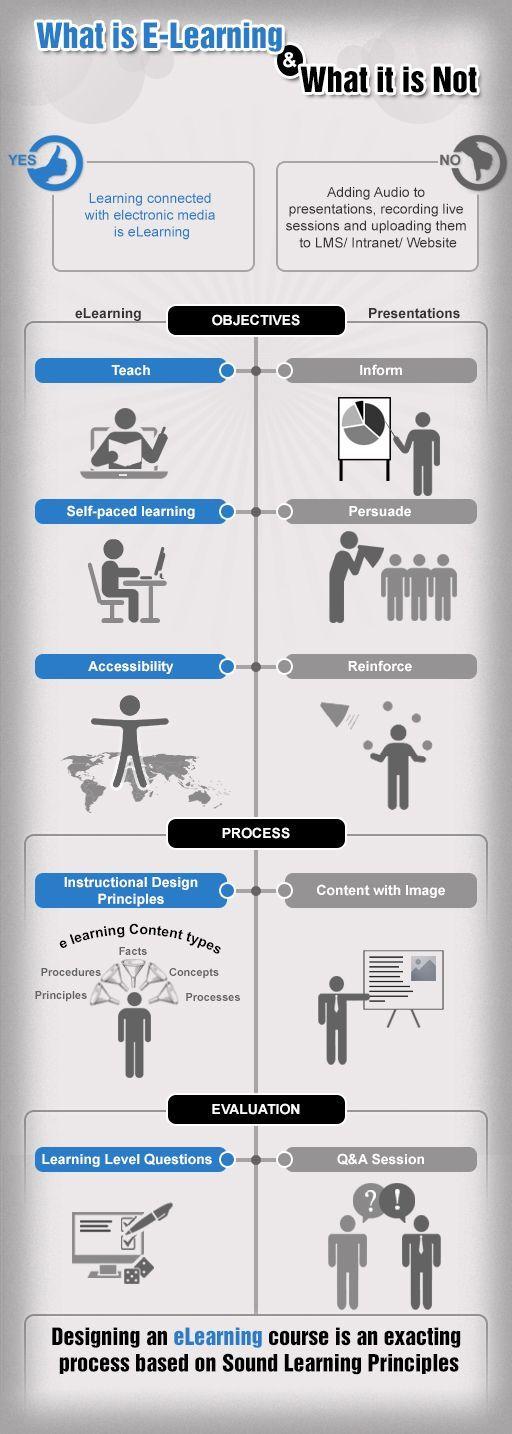 El aprendizaje que tiene lugar a través de medios electrónicos (E-learning) contiene una serie de consideraciones adicionales que los maestros debemos tener en cuenta para seguir afinando nuestra e…