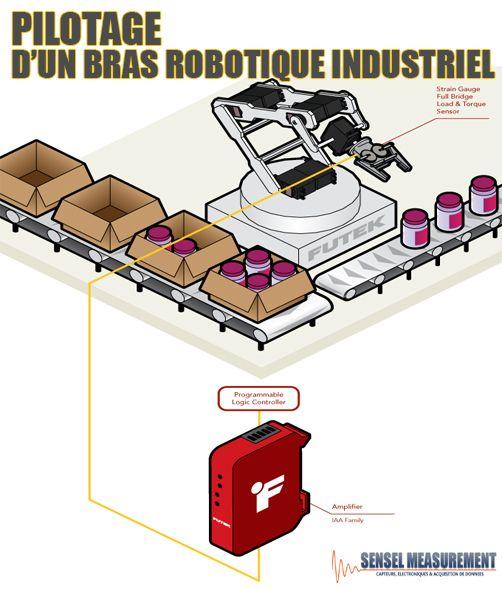 Application: Pilotage d'un bras robotique industriel.  > A retrouver sur:  http://www.sensel-measurement.fr/fr/blog/80-pilotage-dun-bras-robotique-industriel  > Retrouvez notre vitrine en ligne de capteurs et d'instruments de mesure sur:  http://www.sensel-measurement.fr/