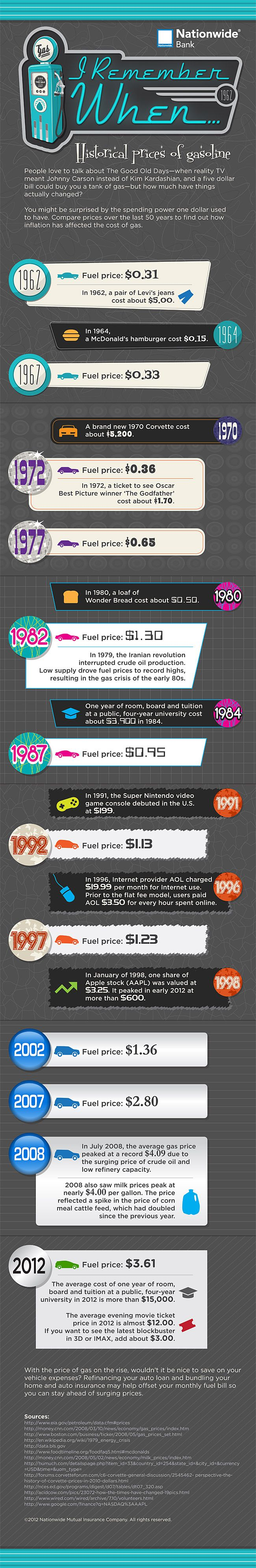 Wow! See how gas prices have gone up over the years, along with the cost of jeans, movie of tickets, and college tuition.