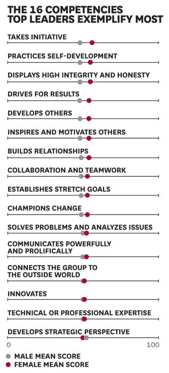 Women And Leadership: A Research Roundup   HBR