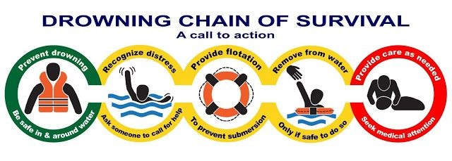 EMS SOLUTIONS INTERNATIONAL: Drowning Chain of Survival / CADENA DE SUPERVIVENC...