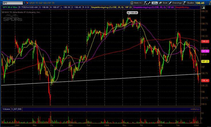 This SPDR S&P 500 ETF Trendline Break Could Spell Massive Downside