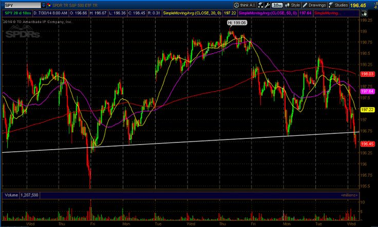 This SPDR S&P 500 ETF Trendline Break Could Spell Massive Downside