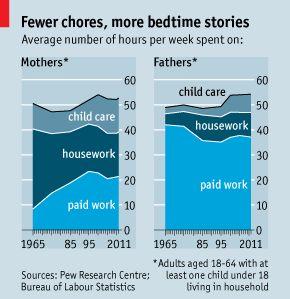 Inversión de tiempo entre hombres y mujeres , niños, trabajo, y casa More hands to rock the cradle | The Economist