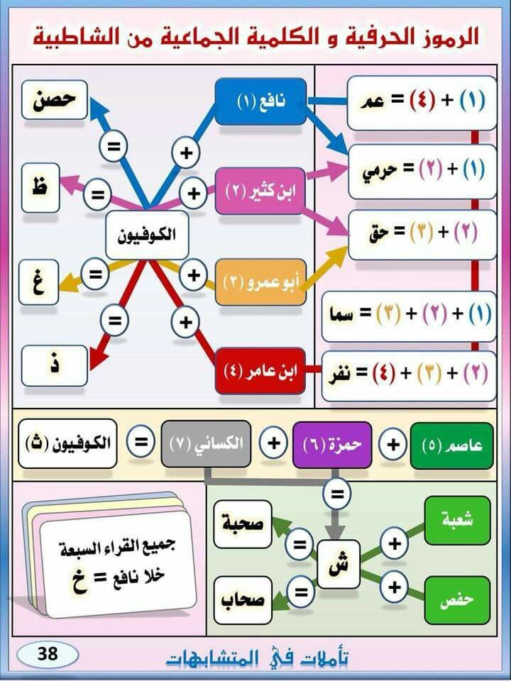 رموز القراء السبعة Quran Tafseer Quran Ads