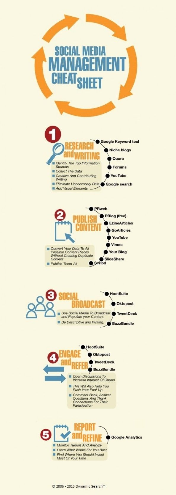 https://social-media-strategy-template.blogspot.com/ #digitalmarketing Social Media Management Cheat Sheet #Infographic