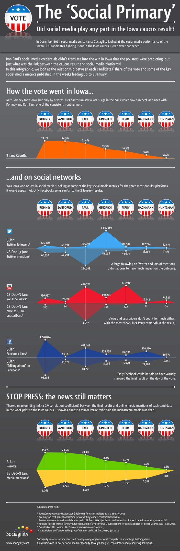 Did Social Media Play A Part In The Results Of The Iowa Caucus? #infographic