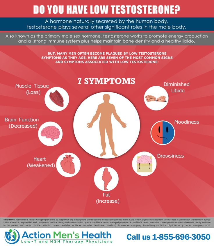 Low Testosterone Symptoms | Do You Have Low T? Infographic