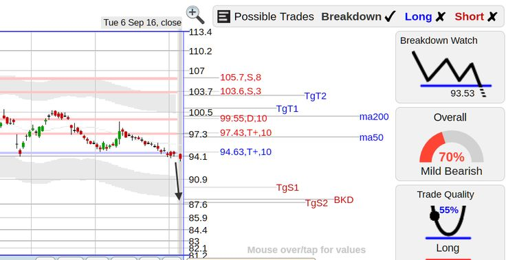 StockConsultant.com - DIS ($DIS) Disney stock latest quote breakdown (or breakout) watch below 94.63 triple+ support area, analysis and charts