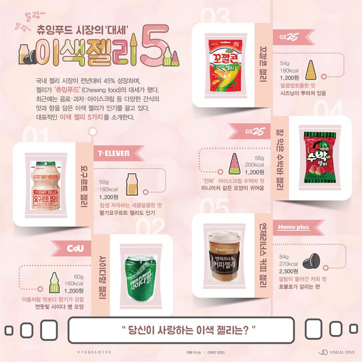 츄잉 푸드 시장의 '대세'가 된 이색 젤리 5종 [인포그래픽] #jelly / #Infographic ⓒ 비주얼다이브 무단 복사·전재·재배포 금지